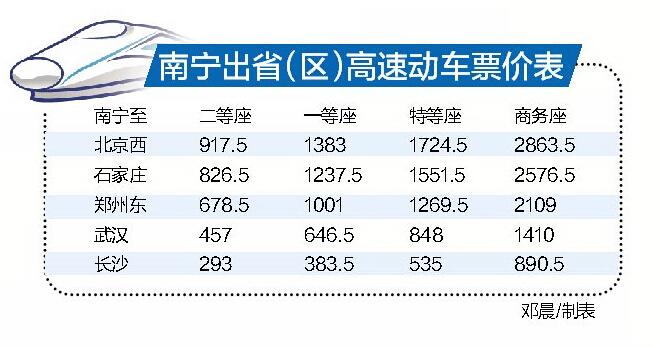 南宁至北京动车9月25日开行 二等座票价917.5元