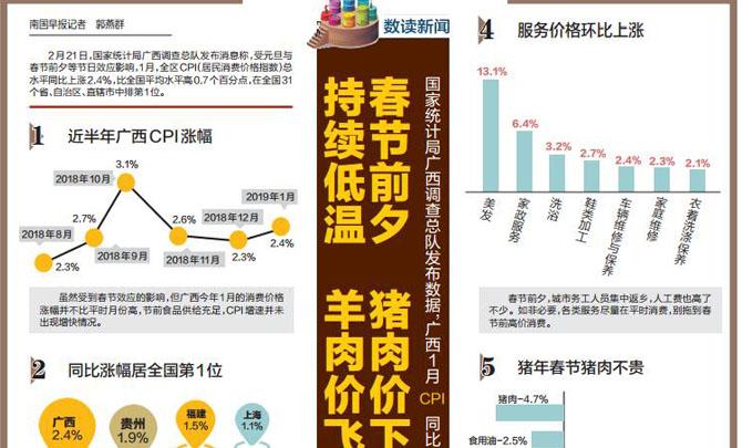 广西1月CPI总水平同比上涨2.4% 全国排名第一(图)