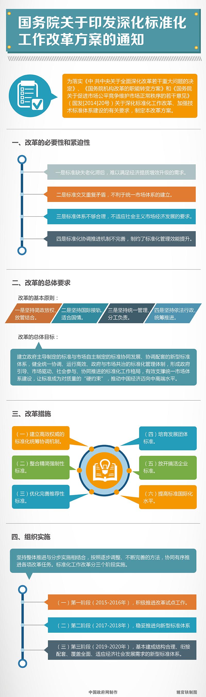 深化标准化工作改革方案-图解.jpg